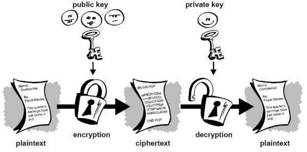 public-key-cryptography