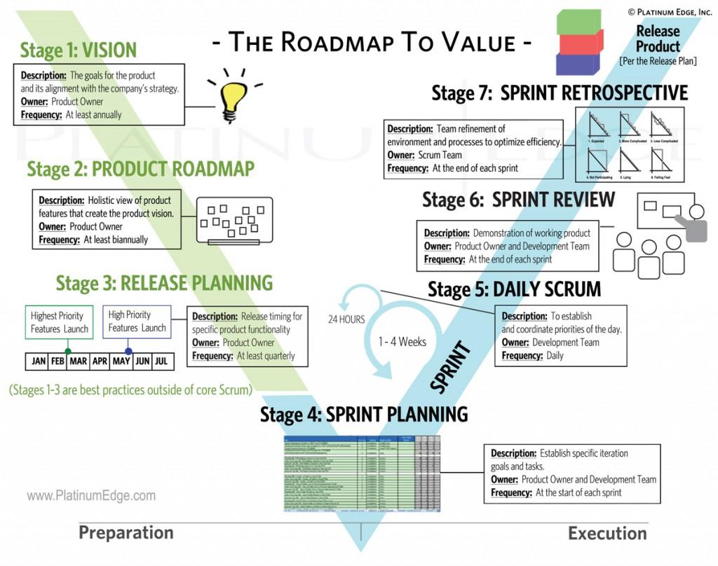 agile-roadmap-to-value-2012_0-1024x808
